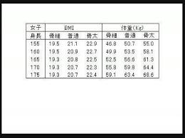 159 センチ 標準 体重