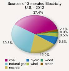 File U S Electricity Generation Sources Pie Chart 2012