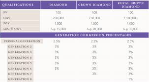 Can You Make Money With Young Living The Finance Guy