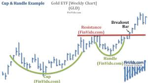Video Cup And Handle Chart Pattern And Inverted Cup And Handle