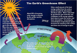 green house effect the greenhouse effect howstuffworks