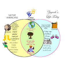 Kidspiration Venn Diagram Week 16 January 8 2010 Teacher Amandas Technology Blog