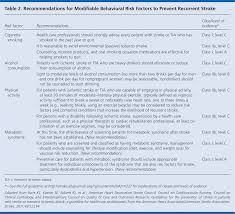 Aha Asa Guidelines On Prevention Of Recurrent Stroke