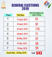 2019 Lok Sabha Elections Live Updates 17th General Election To Be
