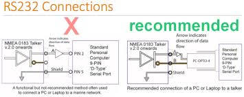 safely connecting nmea devices or a nmea network to a rs232 connections