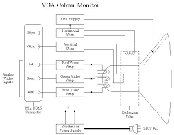 video systems and monitors here is a typical block diagram of a vga