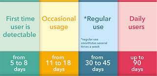 How Long Do Drugs Stay In Your System Chart How Long Does Weed Stay In Your System Urine Testing