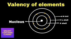 Valency Of An Element Structure Of The Atom Class 9 Science Chemistry