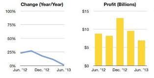 Apples No Growth Q3 2013 In Charts Techcrunch