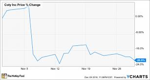 Why Coty Stock Plunged 21 In November Nasdaq