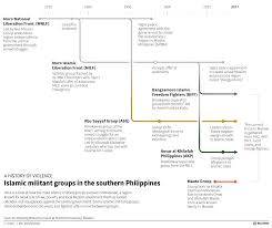 Milf Resume Philippines Says Some Rebels Ready To Surrender As Troops Advance In 14