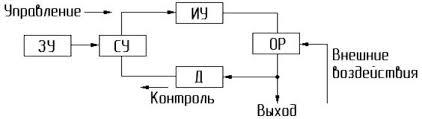 Реферат А Элементы автоматики Классификация систем автоматики  и датчика предназначенного для снятия текущего значения параметра его преобразования в необходимый вид сигнала и подачи на сравнивающее устройство