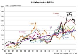 Bis Country Chart Chart Labour Costs In Australia Compared To Other Countries