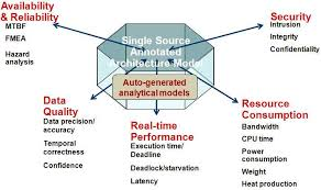 architecture analysis. model dimensions architecture analysis e