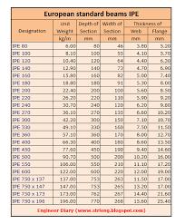 Engineer Diary European Steel Sections