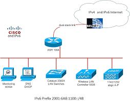 showing post media for cisco wireless symbol symbolsnet com cisco wireless symbol fosdem ipv6 on ciscos wireless