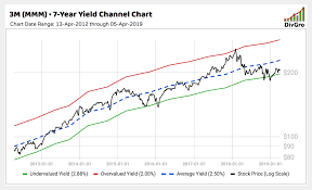 10 High Quality Dividend Growth Stocks Trading Well Below