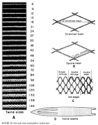 Twine Size Chart And Table Trout And Salmon Culture Hatchery Methods