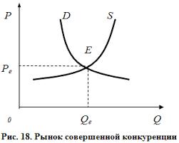 Совершенная конкуренция в рыночной экономике курсовая