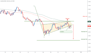 Audchf Chart Rate And Analysis Tradingview