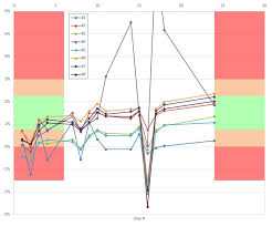 Excel Chart Shaded Band Add Horizontal Shading Bands In Excel Xy Chart Super User