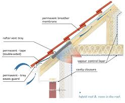 most common in loft conversions incorporating any membrane with insullation following the room line