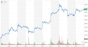 Facebook Chart Stock Facebook Stock Vs Libra Coin Sir John Hargrave Medium