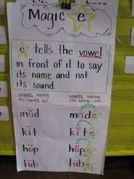 Copy Of Vowel Consonant Patterns Lessons Tes Teach