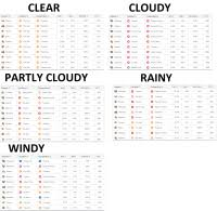 Regice Iv Chart Pokemon Go Mewtwo Iv Chart Weather Boosted