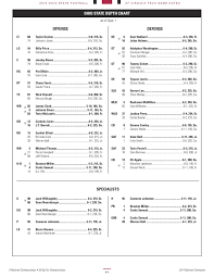Hokies Depth Chart Ohio State Virginia Tech 2015 Depth Chart No Quarterback