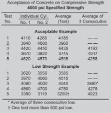 Low Concrete Cylinder Strength What Why How Nevada
