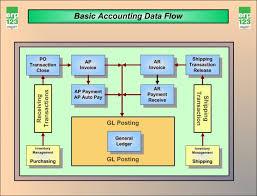 erp flow diagram house wiring diagram symbols system flow chart ppt medium
