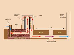 Construction D Une Chaudi Re Plan Pour Fabriquer Un Baril De Bois
