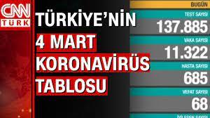 Bugünkü vaka sayısı açıklandı! 4 Mart 2021 koronavirüs tablosu! Türkiye'de  bugün kaç kişi öldü? - YouTube