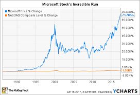 How Microsoft Corporation Makes Most Of Its Money The