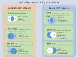 Types Of Sql Joins Venn Diagram Joins Technology News And Information By Seniordba