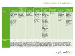 Spoliation Sanctions By Circuit Courts Printable Chart
