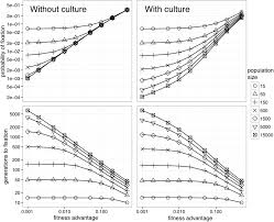 How Do Cultural Traits Cultural Complexes And Cultural Patterns Differ Unique Inspiration Design