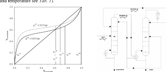Homogeneous Azeotropic Distillation In An Energy And Mass