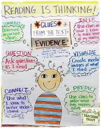 What Good Readers Do Chart Just 23 Totally Perfect 4th Grade Anchor Charts Weareteachers