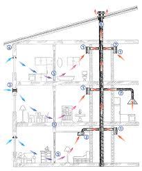 mono pipe ventilation exhaust