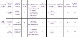 Failure Mode Failure Mode And Effects Analysis Fmea Lean Six Sigma Training