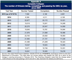 Ged Collapse Prevents Ohioans From Attaining High School