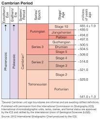 Cambrian Series 2 Epoch Geochronology Britannica