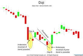 Doji Candlestick Pattern After Trend Is A Sign Of Indesicion