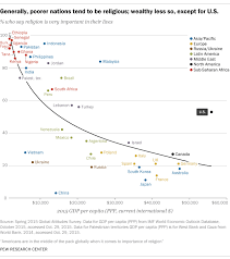 Be Generally s Except Less So Research Pew Center Religious; Wealthy U For Nations Tend To Poorer