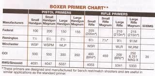 Rifle Primer Comparison Chart 45 Explicit Cartridge Primer Size Chart