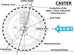 caster, camber & toe explained quadratec 1995 Jeep Wrangler Wiring Diagram caster, camber & toe explained 1995 jeep wrangler wiring diagram