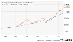 Vanguard Wellesley Income Buy And Hold Forever Vanguard