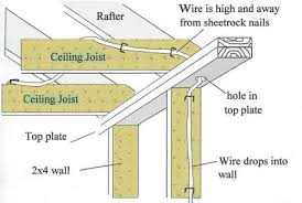 types of house wiring circuits the wiring diagram home wiring circuits nilza house wiring